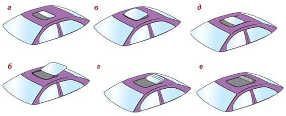 Типы автомобильных люков