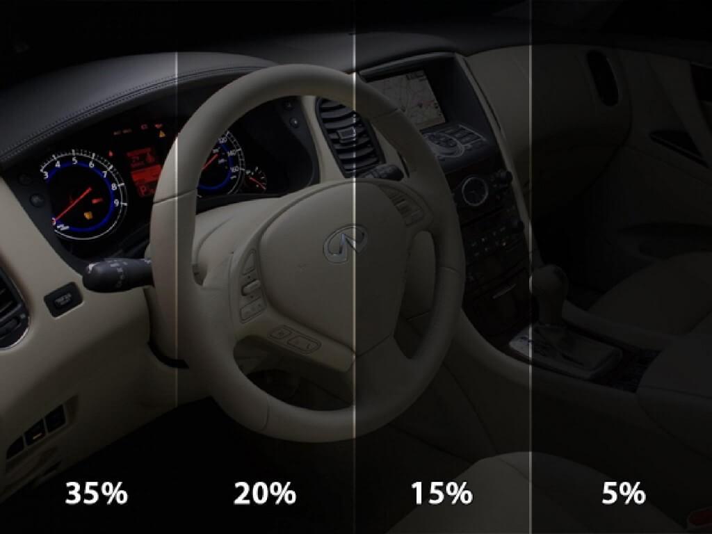 Процент пропускаемости светового потока для тонировки стекол