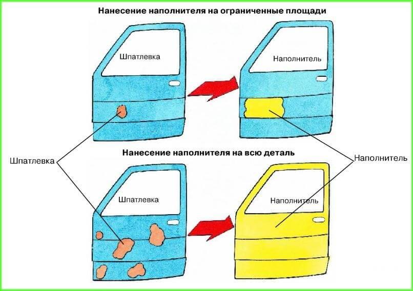 Схема нанесения