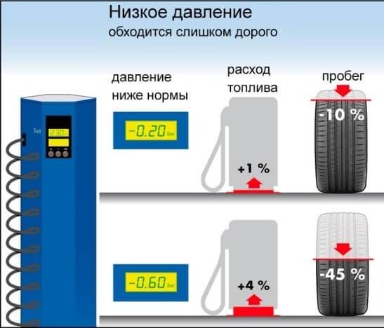 Расход топлива