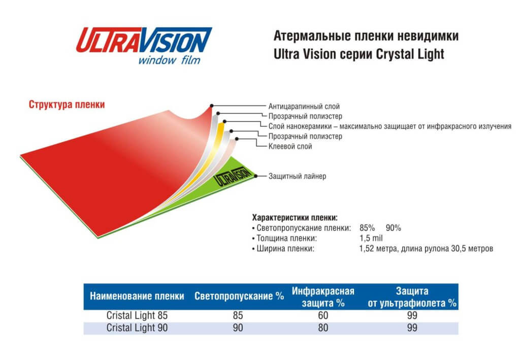 Ultra Vision серии Crystal Light