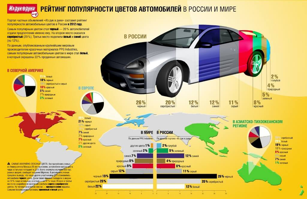 Сравнительный рейтинг популярности цветов автомобилей
