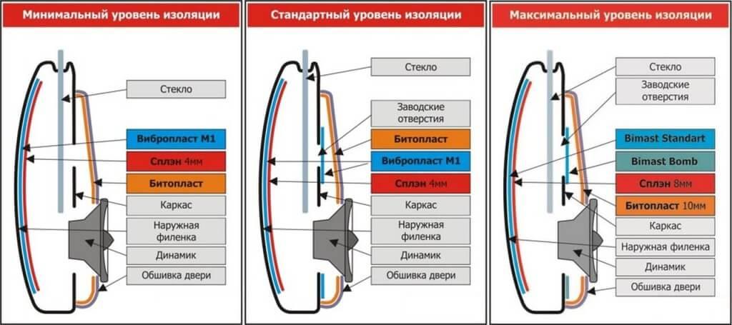 shumoizolyaciya uroven1 1024x455 - Что дает шумоизоляция дверей