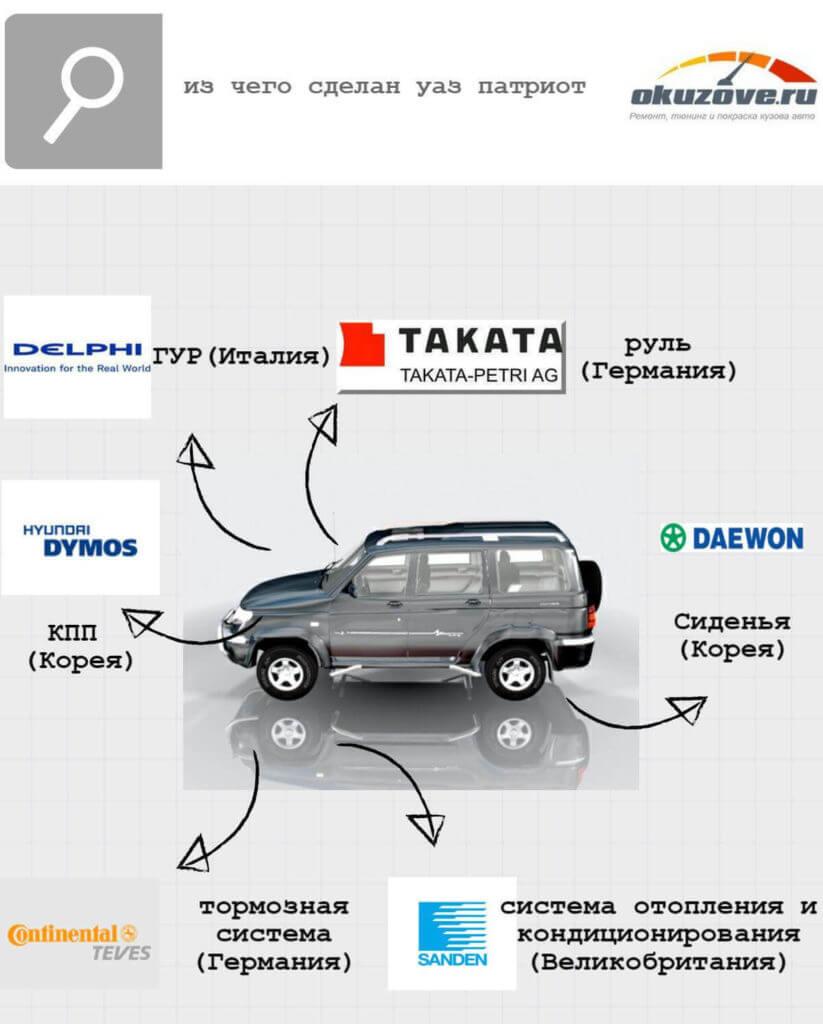 уаз патриот инфографика