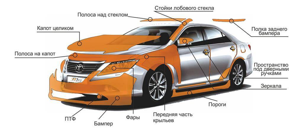 Элементы кузова автомобиля для оклейки пленками