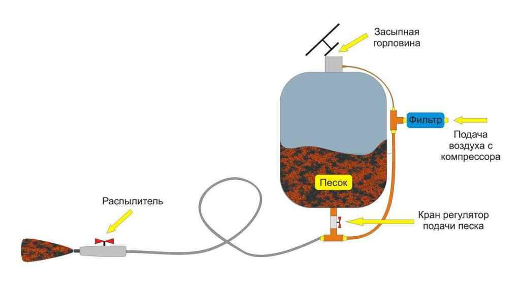 Конструкция пескоструйного аппарата