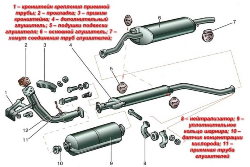 Конструкция глушителя автомобиля ВАЗ 2114