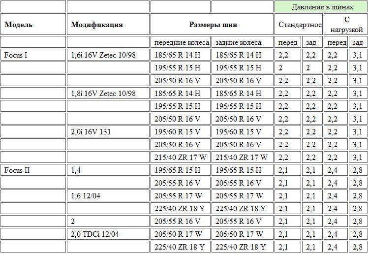 Нормы давления в колесах автомобилей Ford Focus 1 и Ford Focus 2
