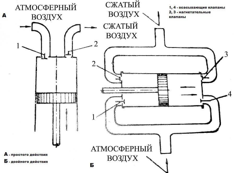 Как работает поршневый компрессор