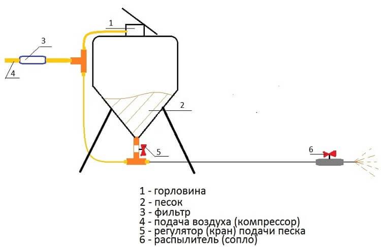 Схема пескоструя
