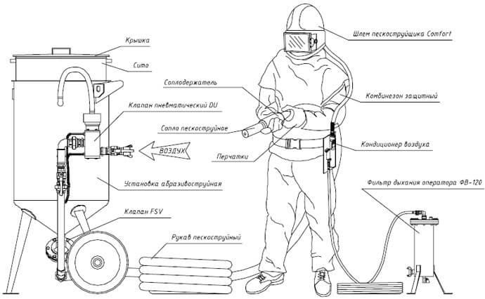 Обработка пескоструйным аппаратом