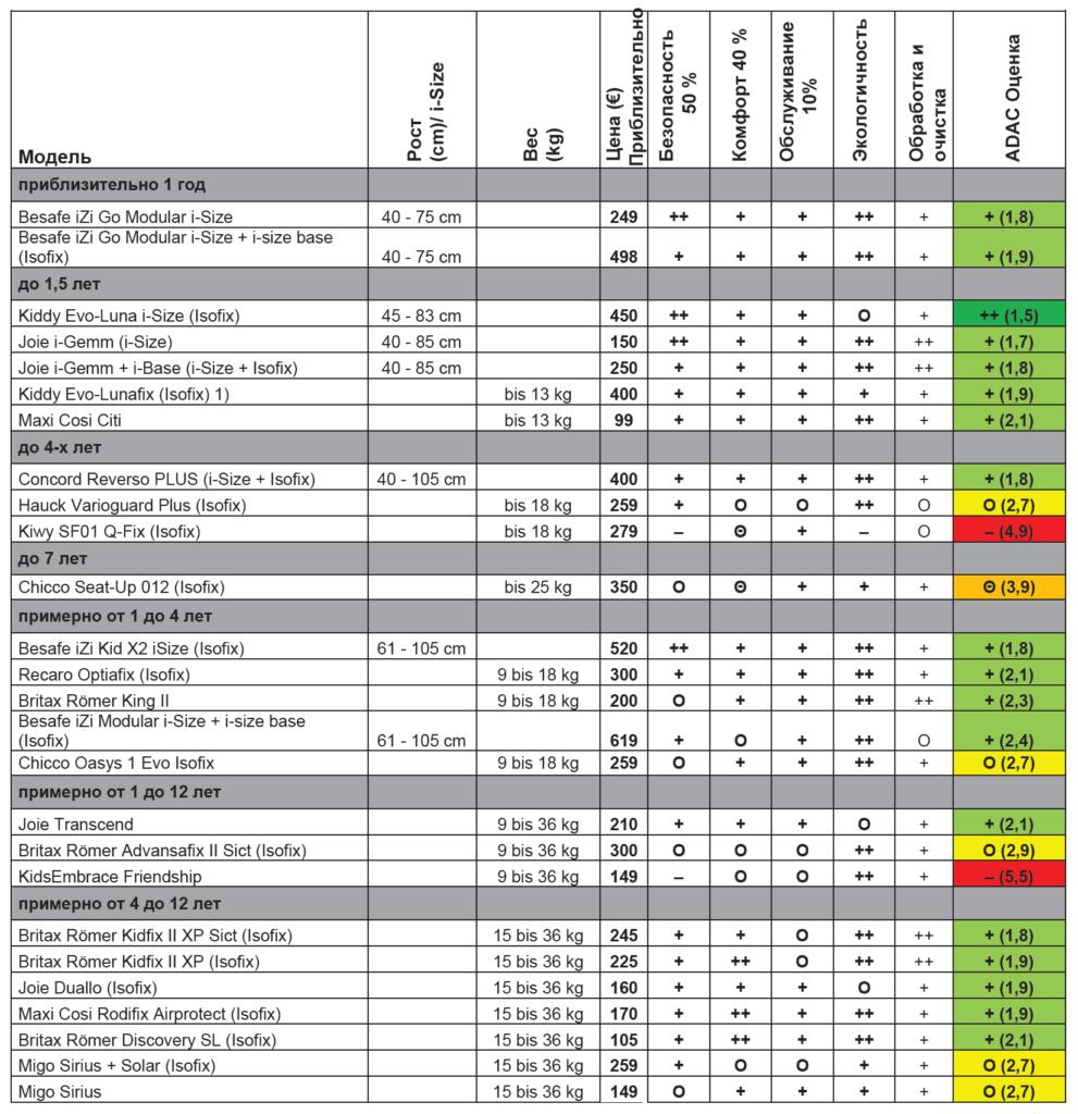 Детальный отчет об испытаниях в начале 2016
