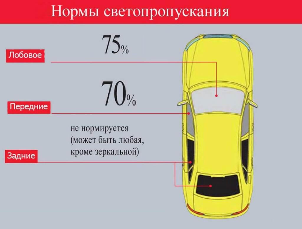 Нормы светопропускания стекол автомобиля
