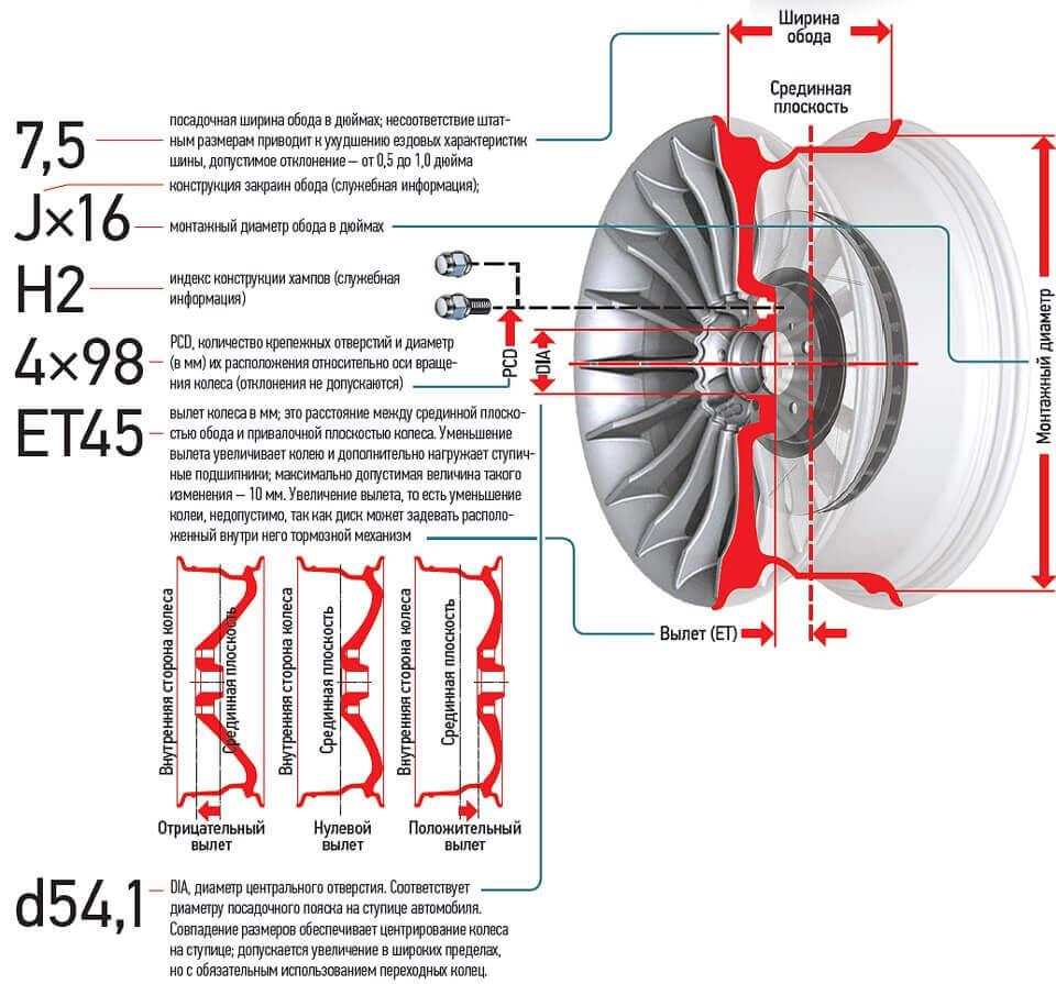 Расшифровка колесного диска