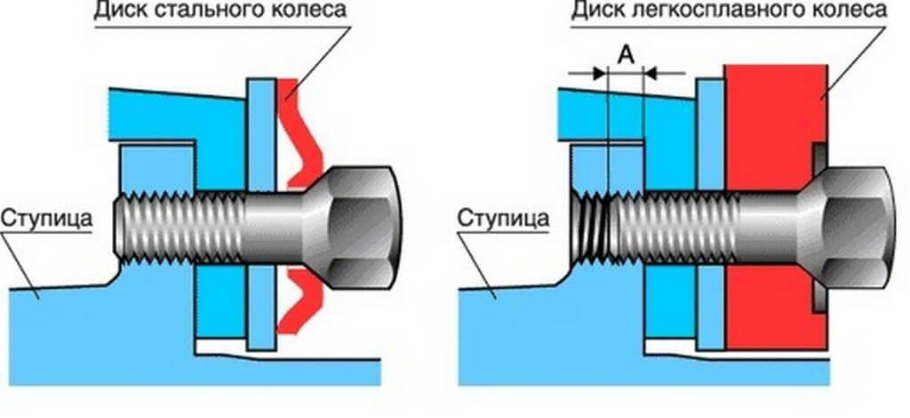 В следствии мягкости металла диска необходимо регулярно проверять затяжку болтов
