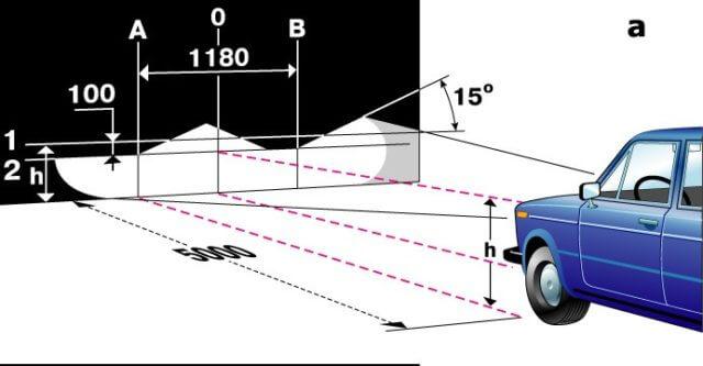 Специальное оптическое оборудование позволяет выставить точный угол освещения фар