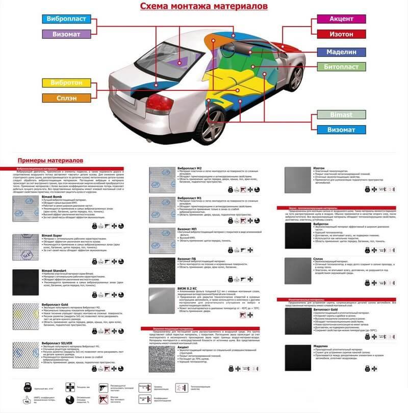 Схема монтажа шумоизоляционного материала