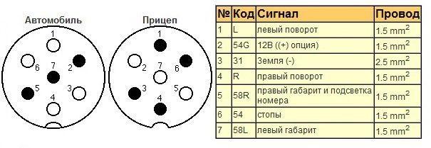 Skhema podklyucheniya pricepnogo ustrojstva 7 kontaktov 3 - Электросхема прицепа легкового автомобиля 7 контактная