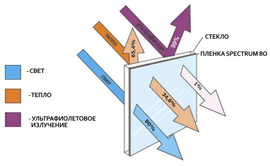 Атермальная тонировка защитит салон автомобиля от ультрафиолетового излучения