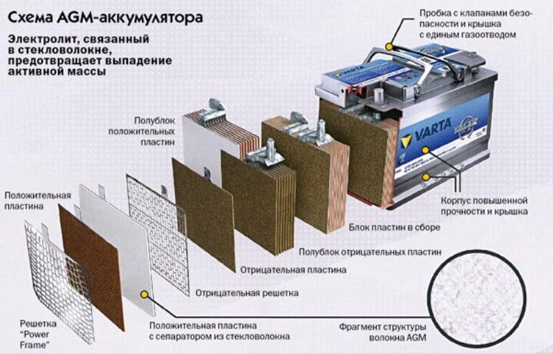 AGM аккумулятор в разрезе