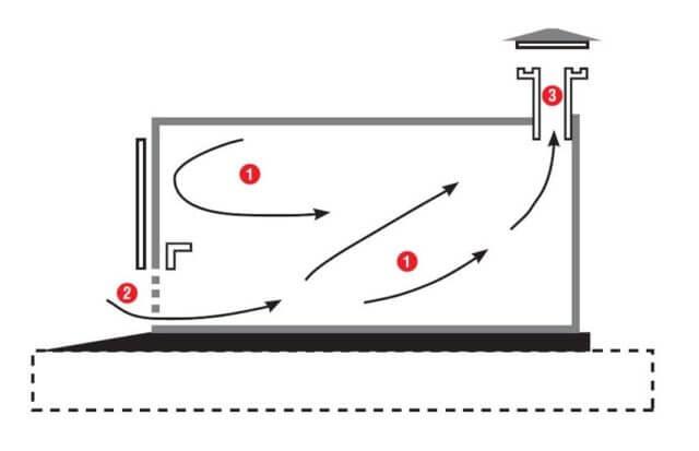 Существует несколько способов вентиляции в гараже