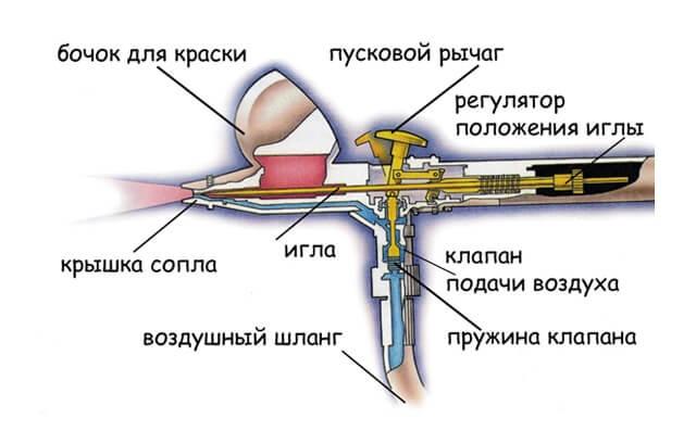 аэрограф