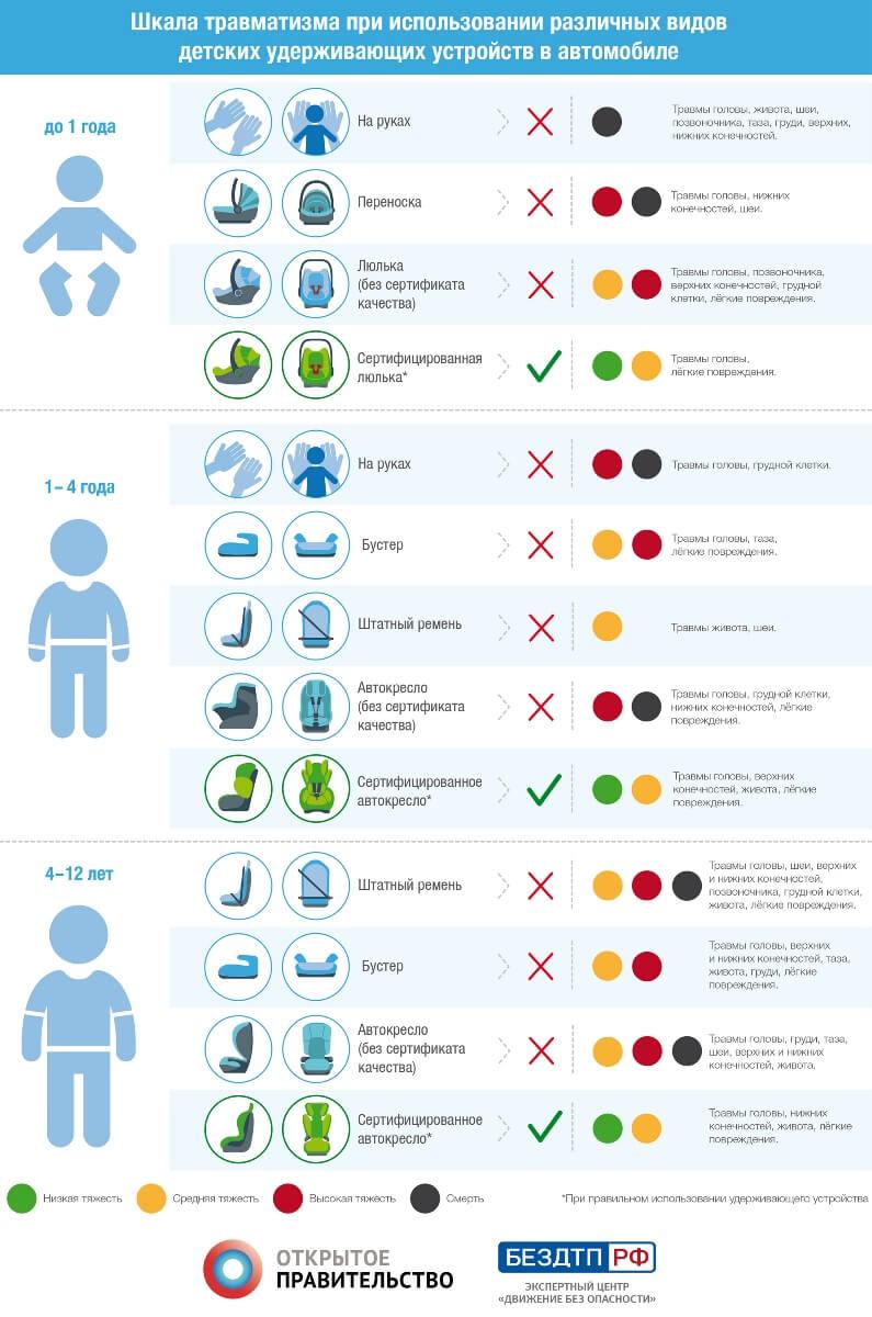 Шкала травматизма при использовании различных видов детских удерживающих устройств в автомобиле