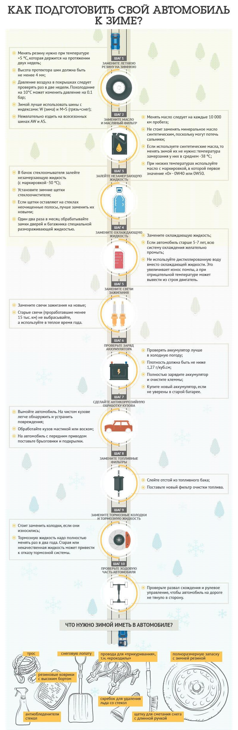 Инфографик. Как подготовить автомобиль к зиме?
