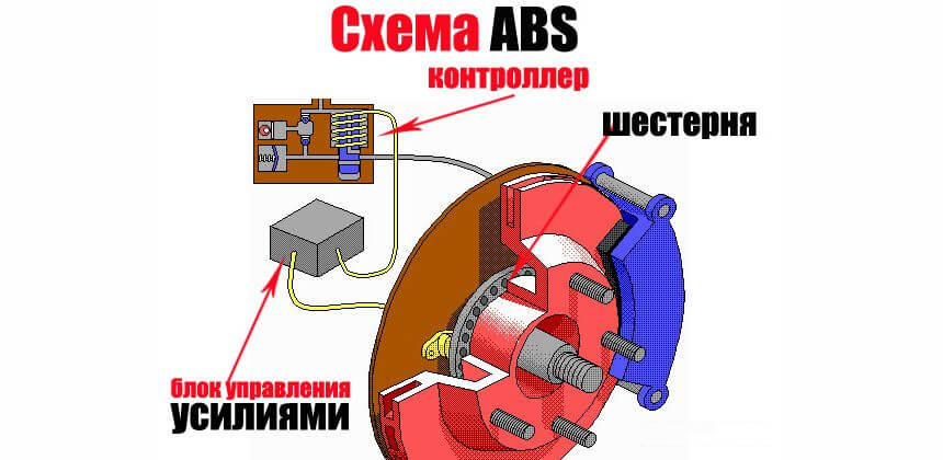 ABS автомобиля