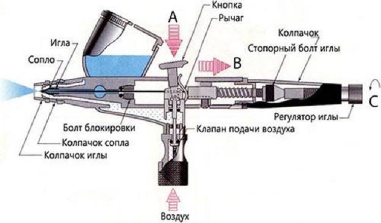 Устройство аэрографа