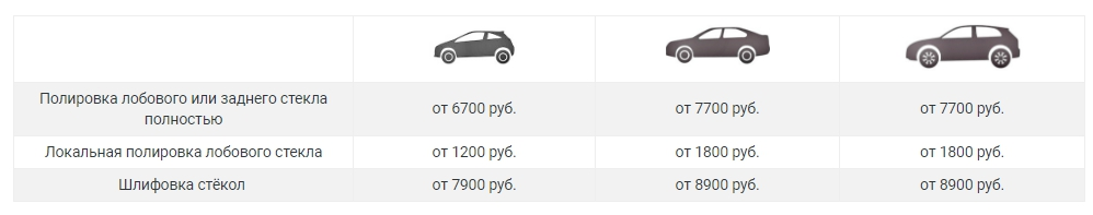 Средняя стоимость полировки автостекла
