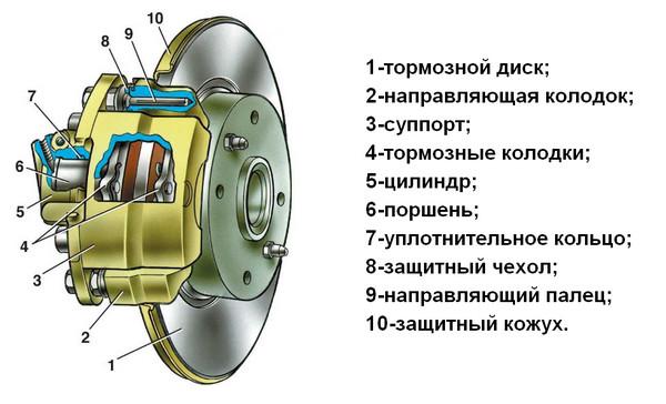 Механизм тормоза авто
