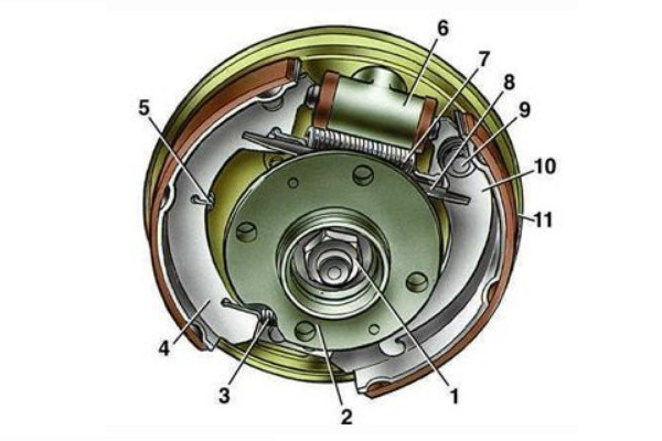 Устройство тормозного барабана