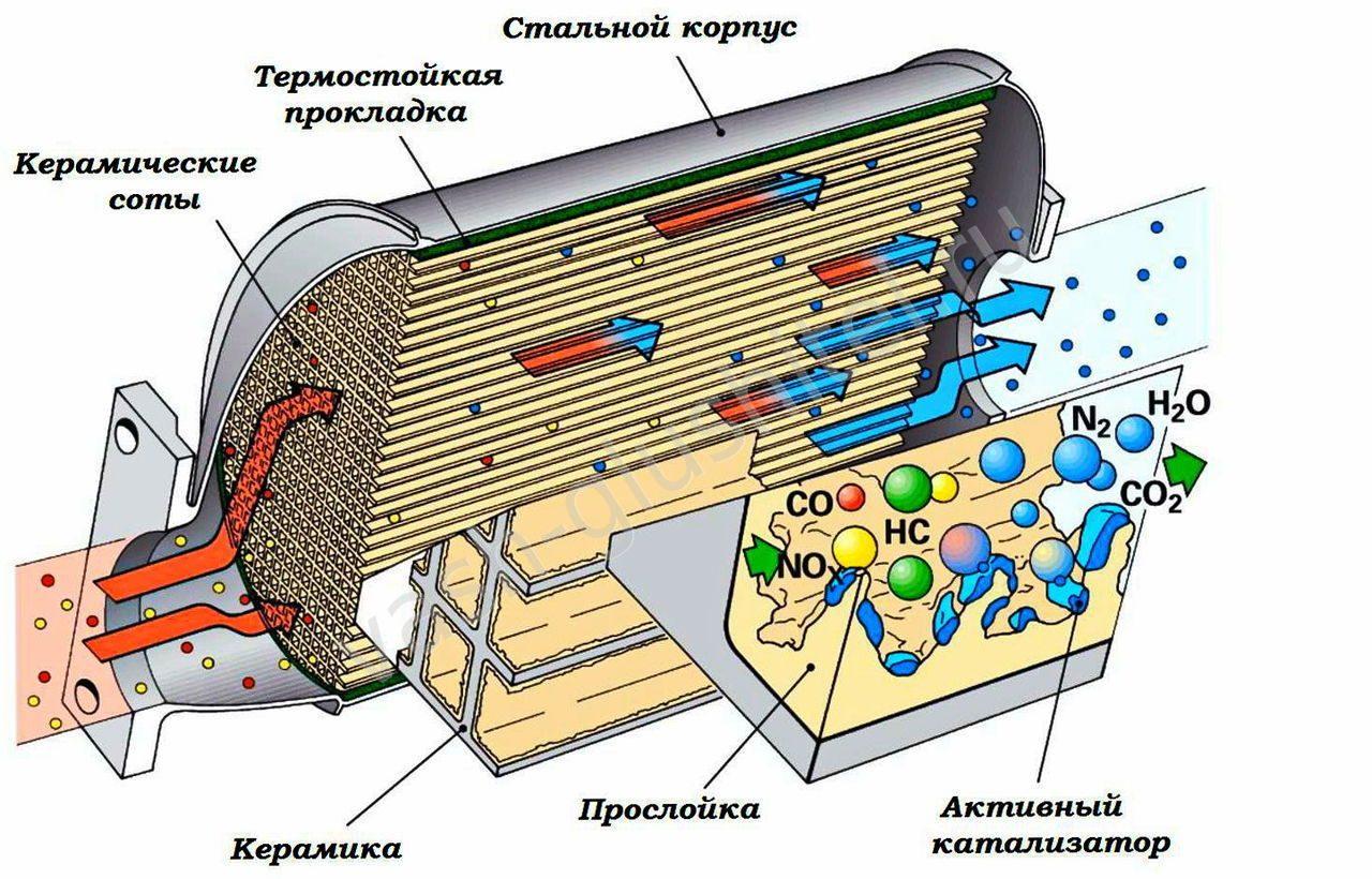 Устройство бобины катализатора