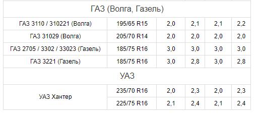 Нормы давления в шинах ГАЗ, УАЗ