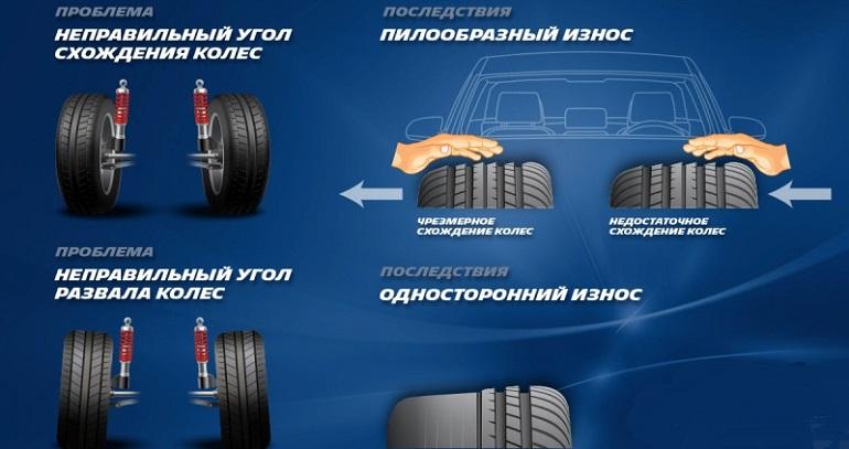 Неправильный угол развала-схождения и износ шин