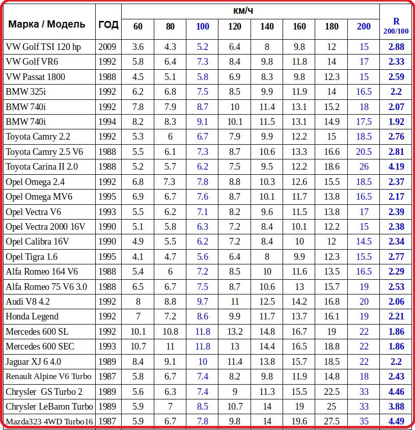 Таблица расхода топлива в замисисмотси от скорости