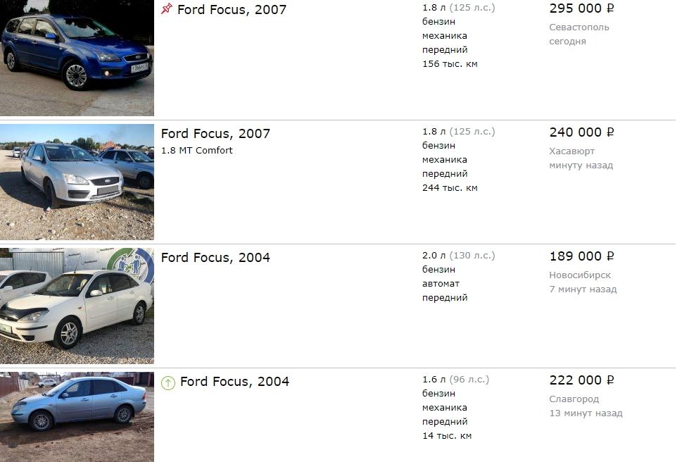 Цены на вторичном рынке на Ford Focus II