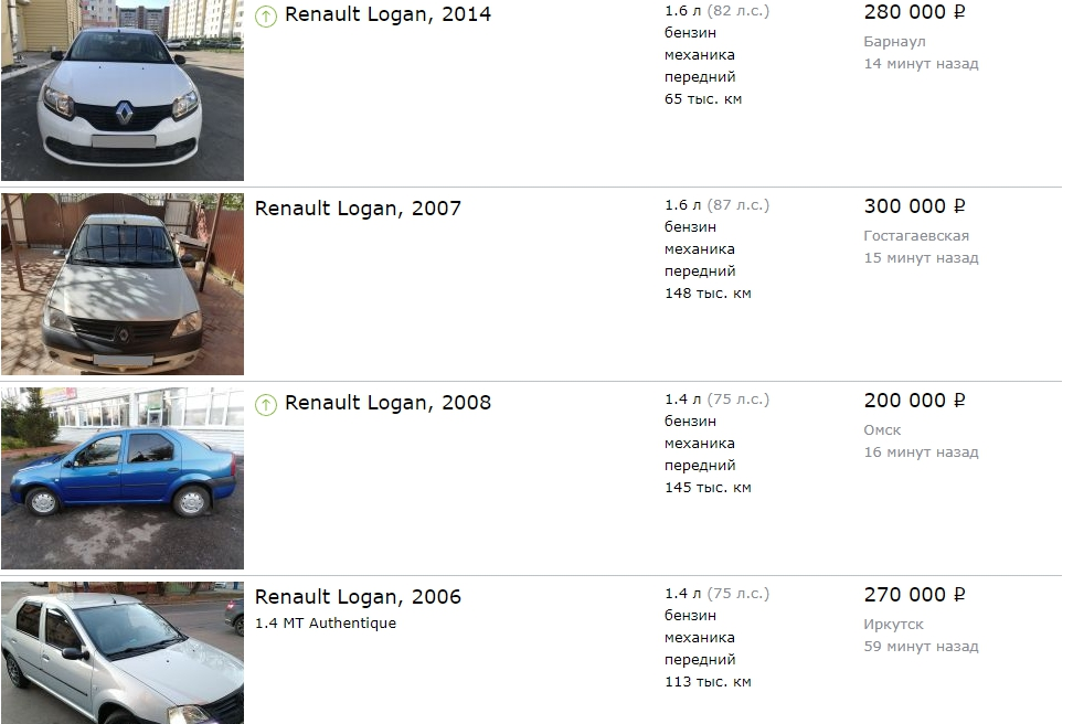 Стоимость подержанного Renault Logan