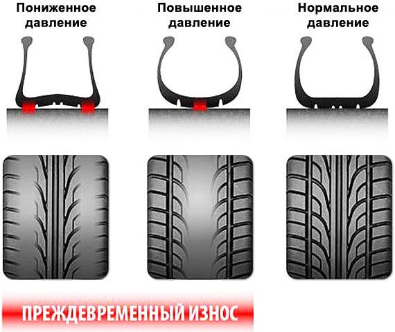 Повышенное, пониженное и нормальное давление в шинах