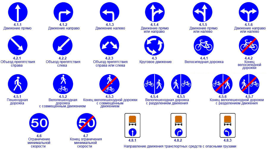 Предписывающие дорожные знаки