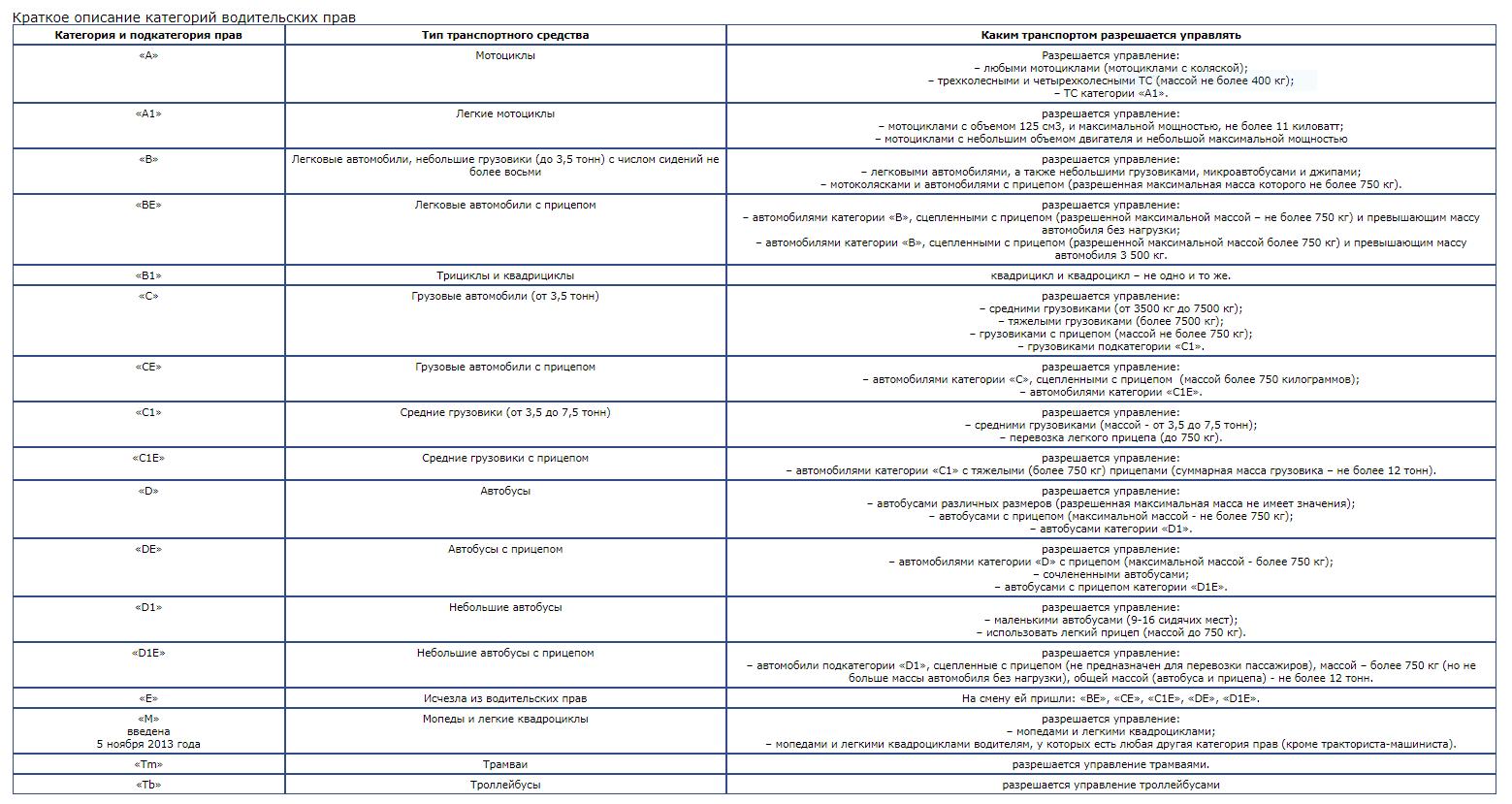 Описание категорий водительских прав в таблице