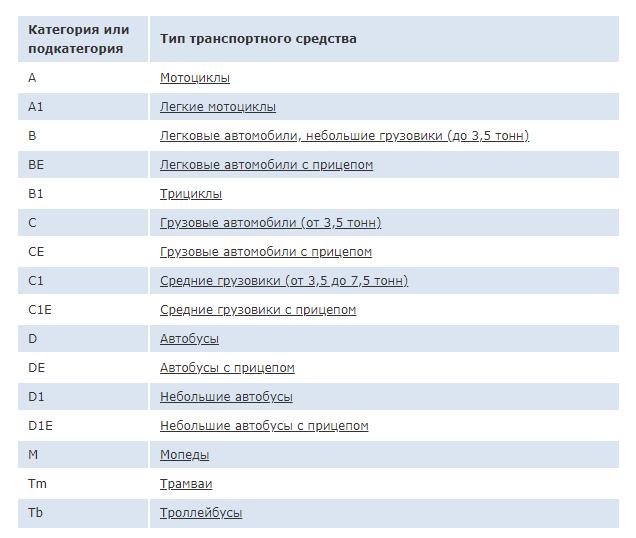 Таблица типов транспорта и категорий