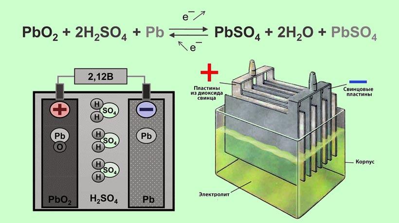 Схема работы кислотной АКБ