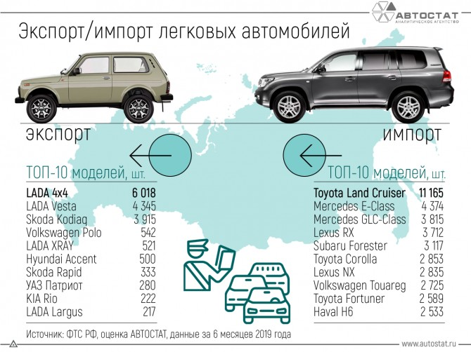 Экспорт и импорт легковых авто