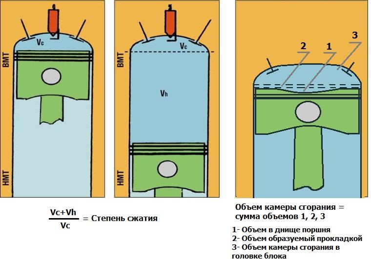 Степень сжатия двигателя внутреннего сгорания