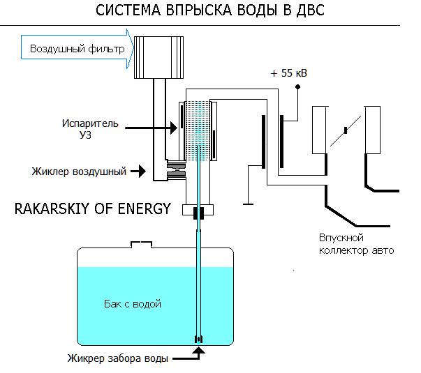 Схема системы впрыска воды в мотор