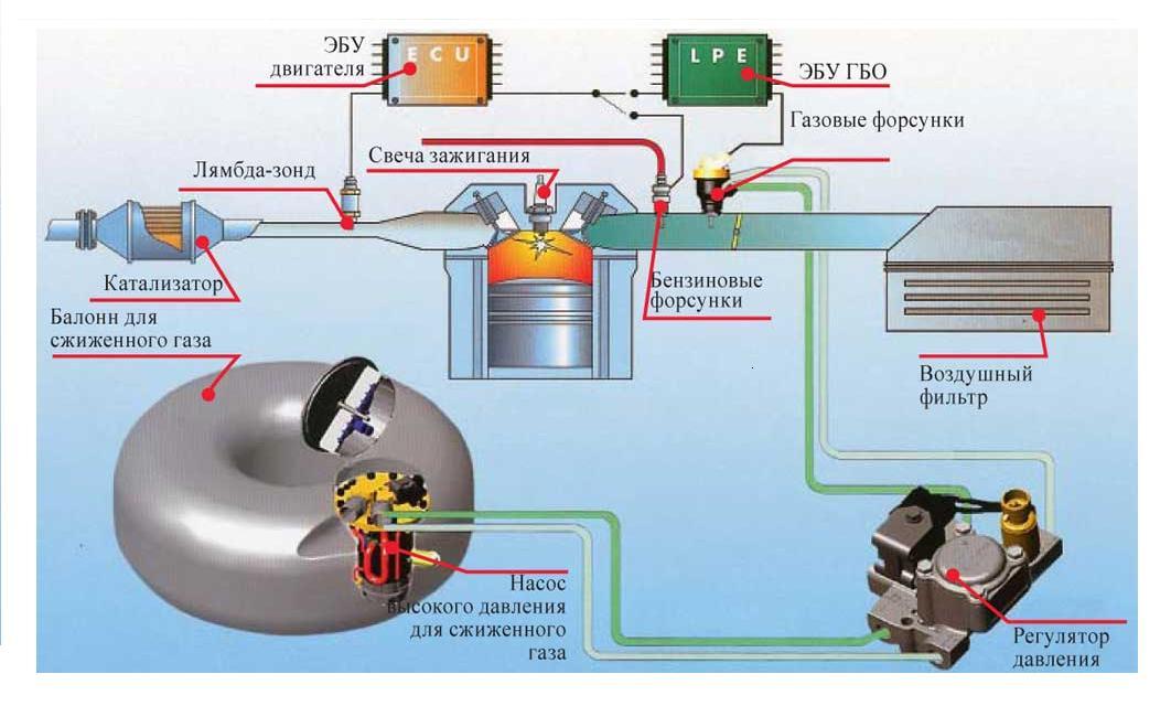 Система ГБО и мотор