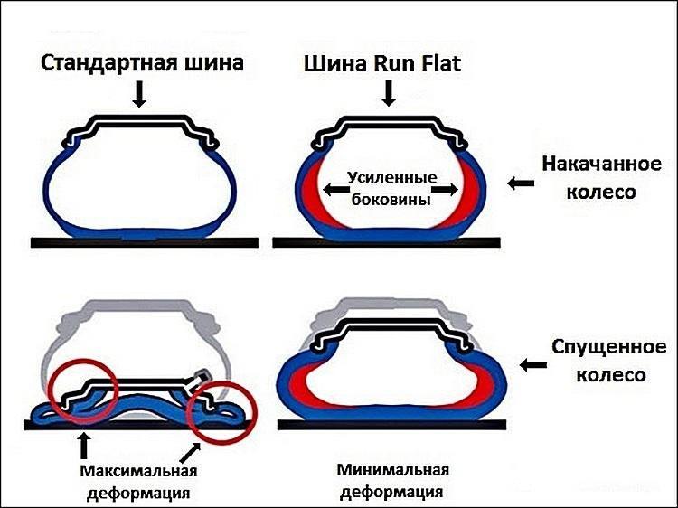 Сравнение шины Run Flat и обычной
