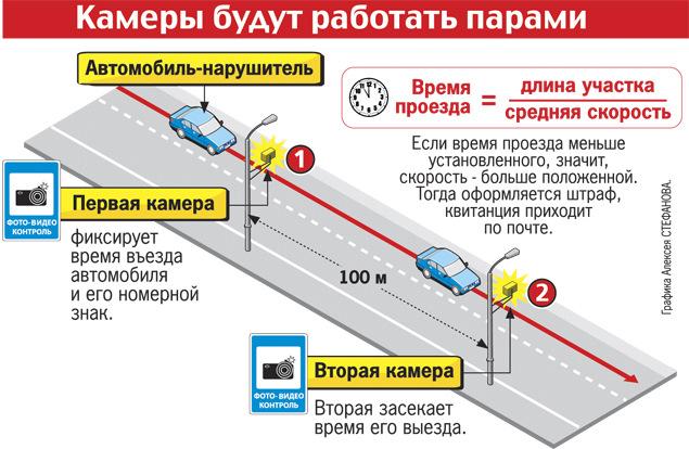 Расчет средней скорости двумя камерами